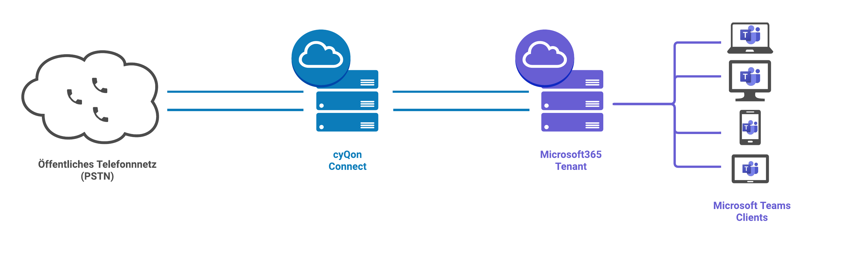cyQon Connect